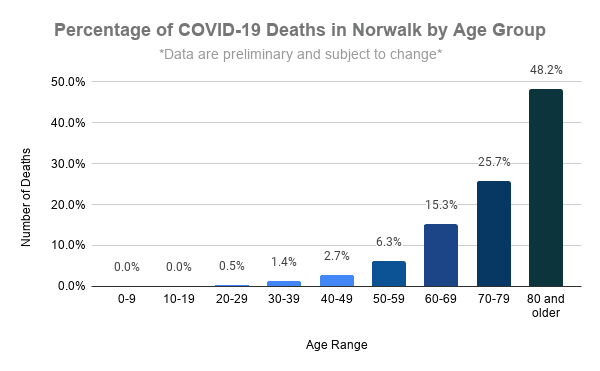 Number of COVID-19 Norwalk Deaths per Age Group
